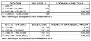 Manfaat bonus referral
